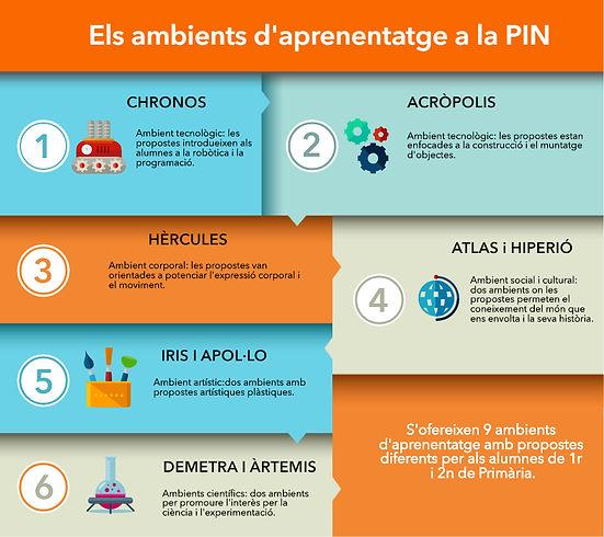 2002_PIN_Infografia_ambients.jpg