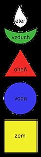 stupa elementy