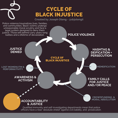 (1) Cycle of Black Injustice.png