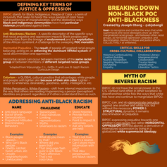 Breaking Down Non-Black POC Anti-Blackne