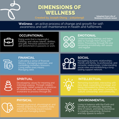 (2) Dimensions of Wellness.png