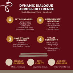 (1) Dynamic Dialogue Across Difference.p