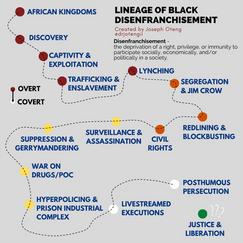 Lineage of Black Disenfrachisement.png
