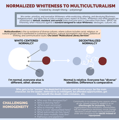 Normalized Whitness to Multiculturalism.