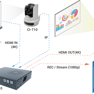 ADENA Hack: How to use 4K quality inputs and outputs with AREC