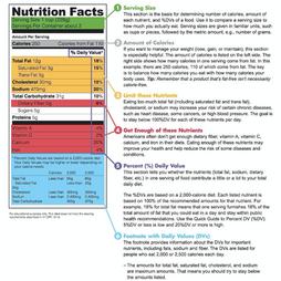 Food Labels: 101