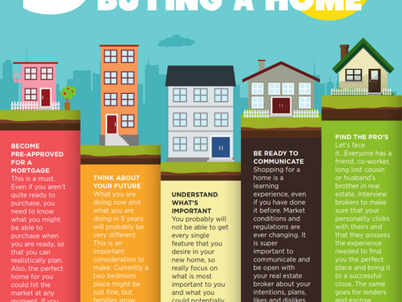 5 Things You Must Do Before Buying a Home