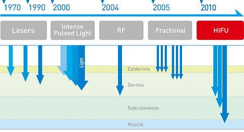 MediCel HIFU Functions.jpg