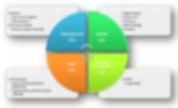 İnsan kaynakları performans yönetimi işe alım süreçleri, ücret yapılandırma