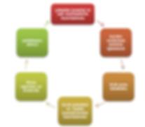HR bodro süreçleri, İK bordrolama