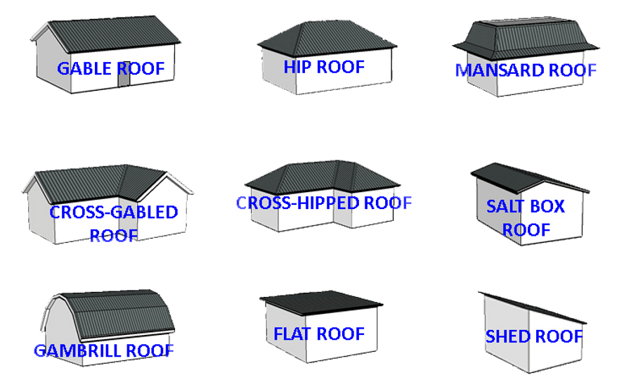 roof styles, gable roof, hip roof, mansard roof, cross gabled roof, cross hipped roof, salt box roof, gambrill roof, flat roof, shed roof