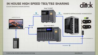 Qnap Thunderbolt 3 NAS同士の大量コピー