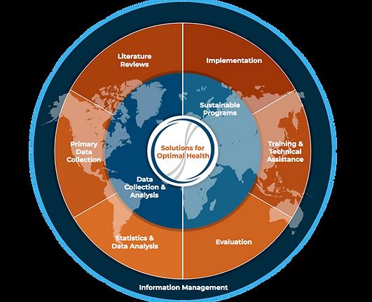 SciM solution circle.png