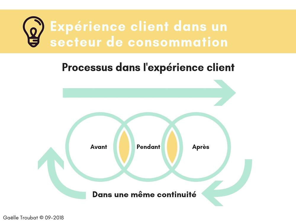 Gaëlle Troubat - processus expérience client