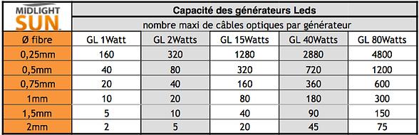 Capacité des générateurs LEDs pour les fibres optiques
