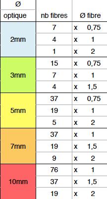 Ø fiber diffuser and number