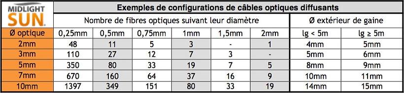 Configuration de câbles de fibres optiques diffusantes