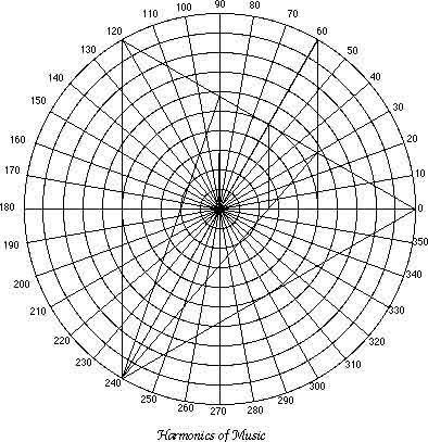 Torus Polar Grid Harmonic