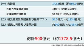 【台湾新型コロナ状況④】約1800億円の資金を用意し、台湾政府が観光産業への支援を表明