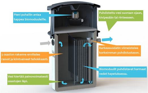 Biopuhdistajan toimintaperiaate