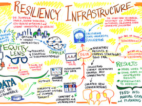 Checklist: Key Components of A More Resilient University That Anchors the Community