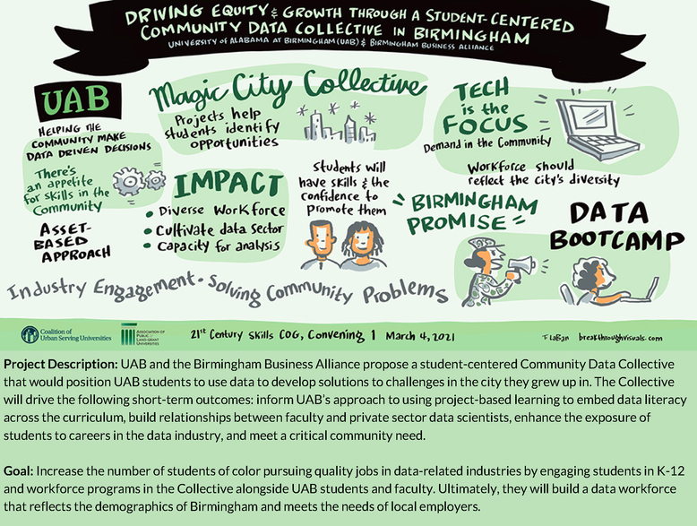 Driving Equity & Growth Through A Student-Centered Coomunity Data Collective in Birmingham