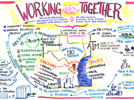 Check List 2:  Campus-Community Relationships to Build Resiliency