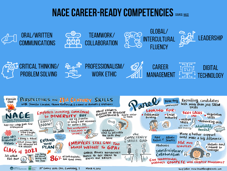 NACE Career-Ready Competencies