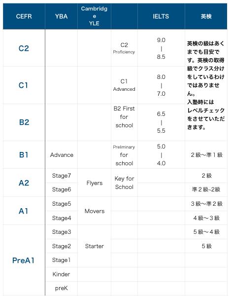 level_chart.png