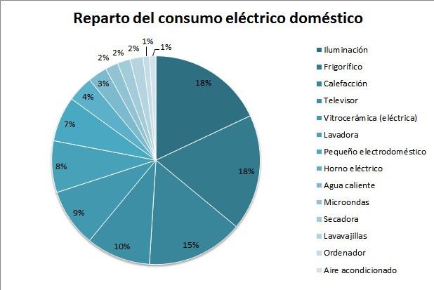 reparto del consumo eléctrico