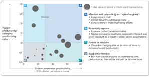 Quantify & Improve Tenant Performance