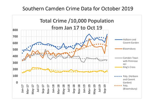 October crime statistics.png
