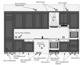 8 правил, которые нужно соблюдать при покупке кухонного гарнитура