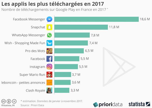 applications mobiles les plus téléchargées en 2017