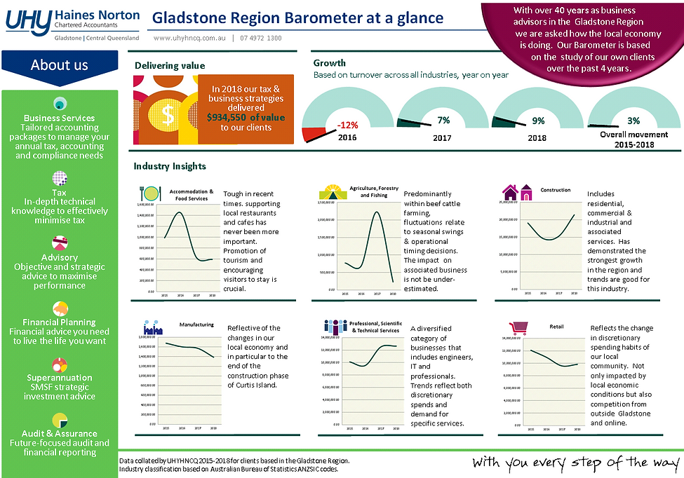 Gladstone Barometer for website.PNG