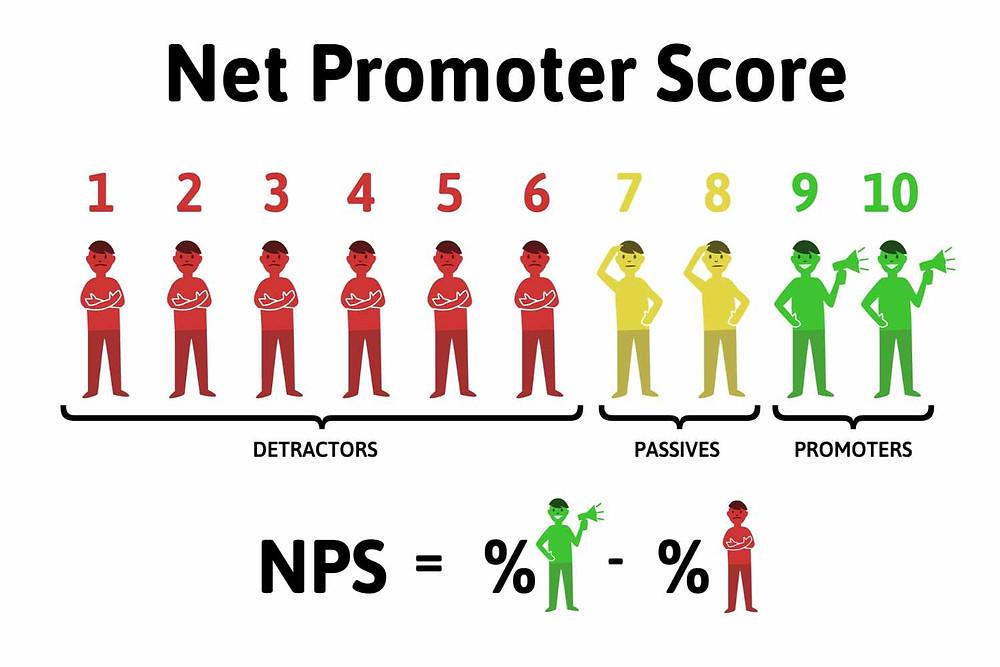 NPS 淨推薦值評分的三種角色:貶低者、被動者、推薦者