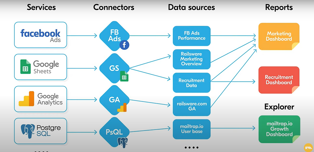 Google Data Studio 的層次關係與混和數據
