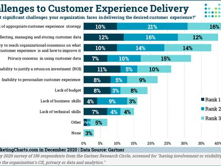 2021 年,您企業發展策略有包含顧客體驗(CX)提升嗎?