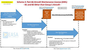 How to get an EASA Part-66 Aircraft Maintenance Licence