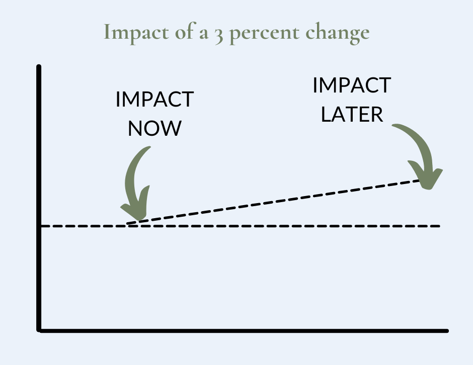 Graph showing the impact of a three percent change