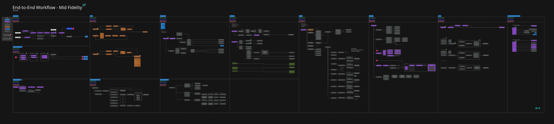 End-to-End Workflow