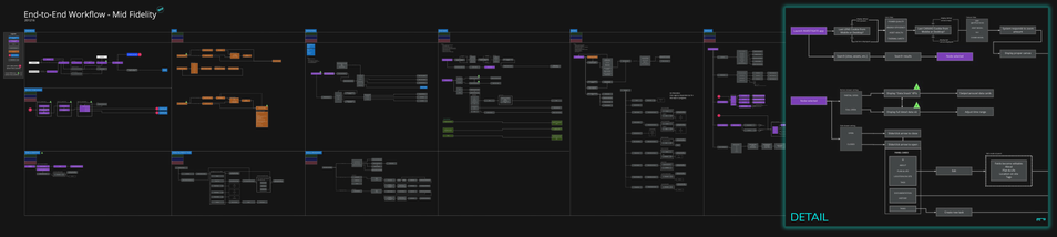 End to End Workflow Diagram