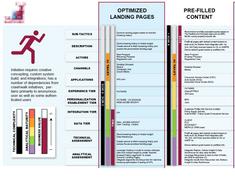 Personalization Strategy Matrix (detail)