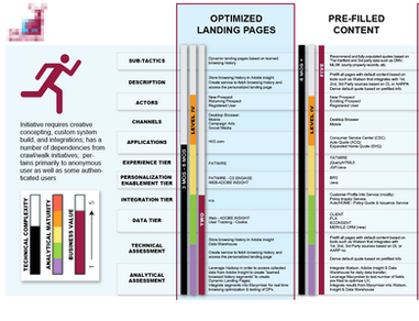 Personalization Strategy Matrix (detail)