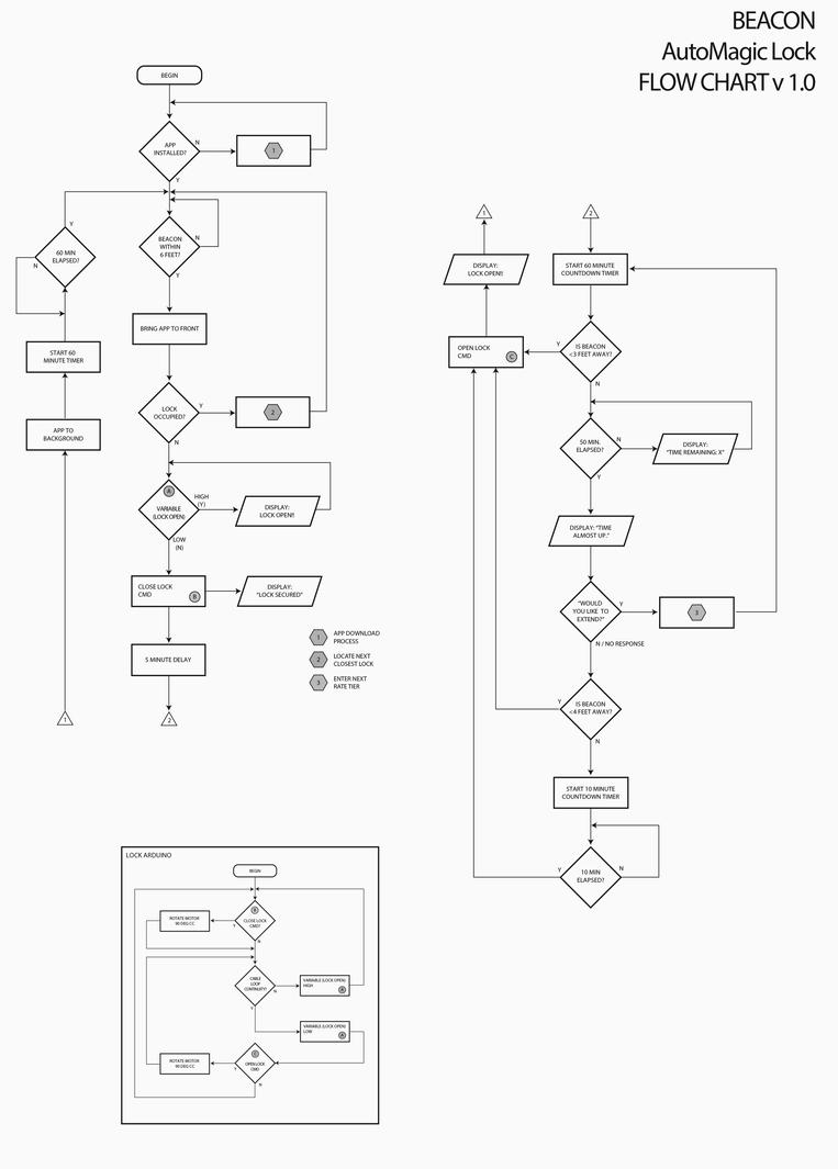 AutoMagic Lock - Flow Chart