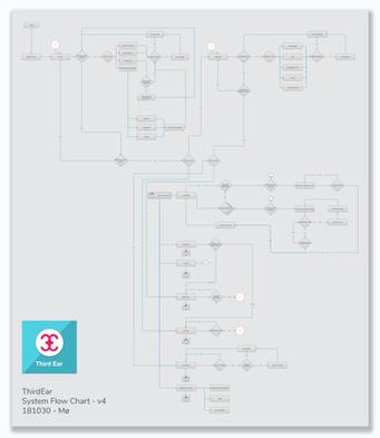 Flow Diagram for Third Ear