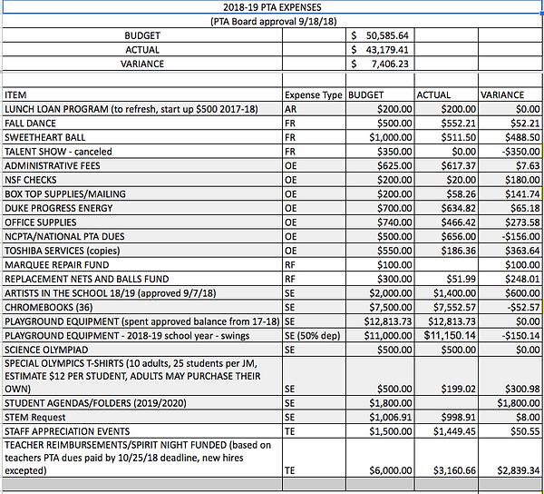 Table of Polenta PTA Expenses 2018-19.pn