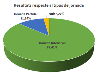 """Resultats enquesta """"Jornada intensiva"""""""