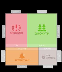 Macro Priority Matrix (Ideal)