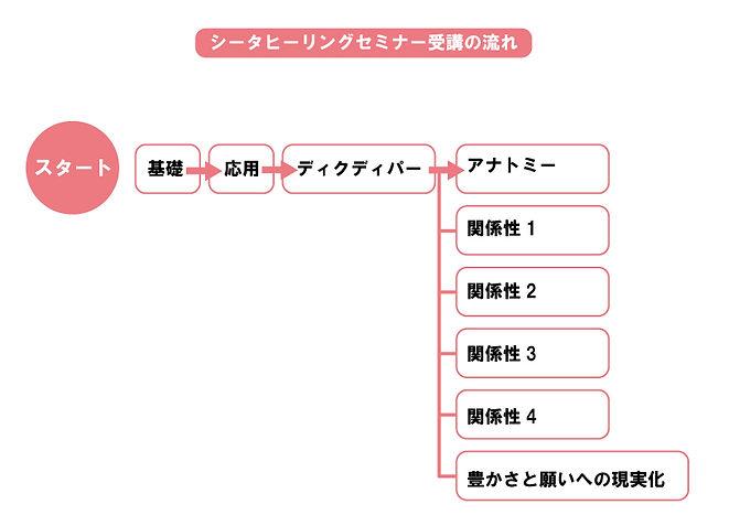 シータヒーリングセミナー表.jpg